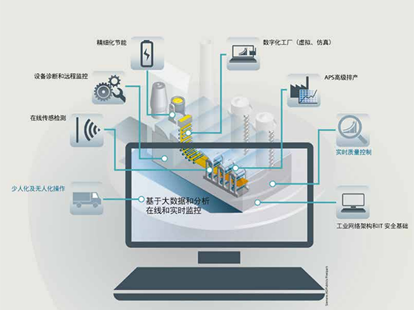 新环保法下的自动化市场机遇