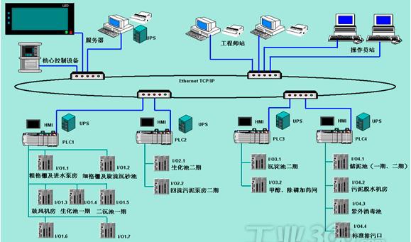 污水控制架构图